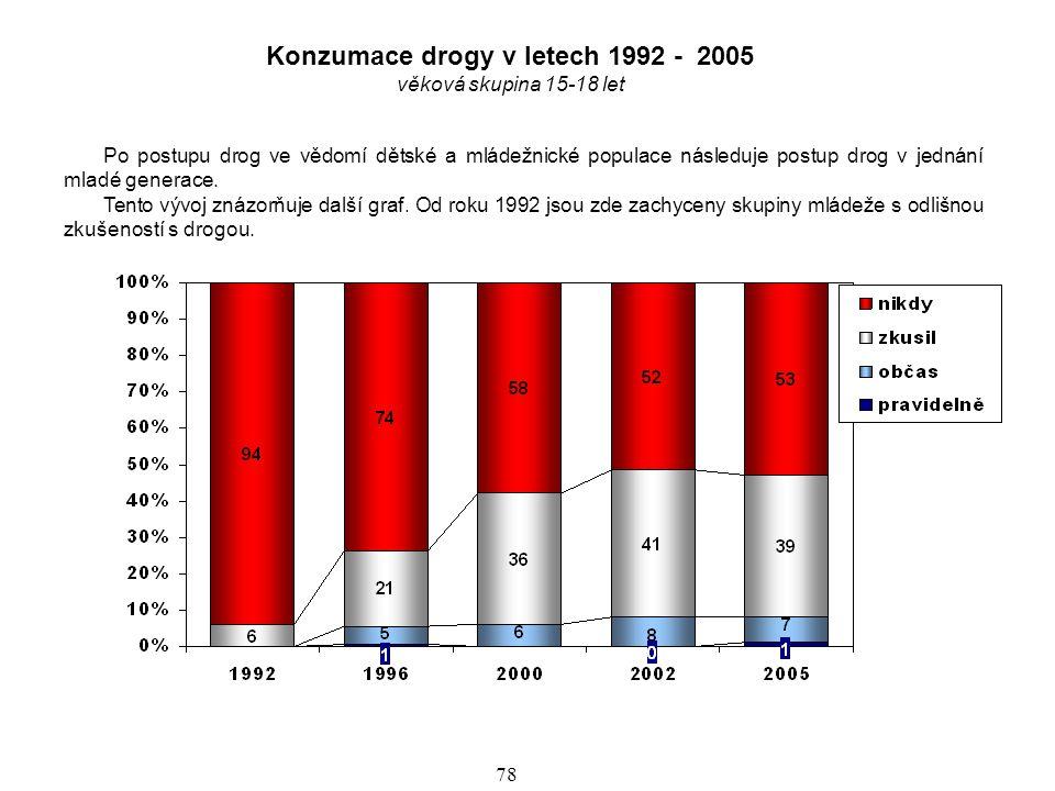 Konzumace drogy v letech 1992 - 2005