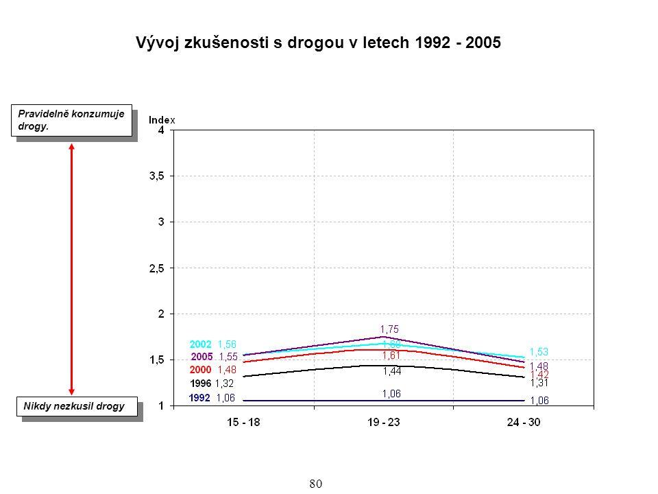 Vývoj zkušenosti s drogou v letech 1992 - 2005