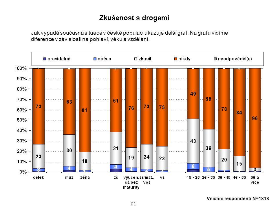 Zkušenost s drogami Jak vypadá současná situace v české populaci ukazuje další graf. Na grafu vidíme.