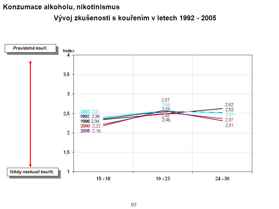 Vývoj zkušenosti s kouřením v letech 1992 - 2005