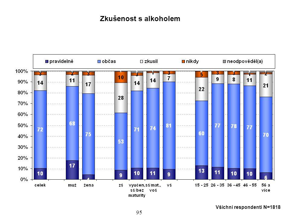 Zkušenost s alkoholem Všichni respondenti N=1818