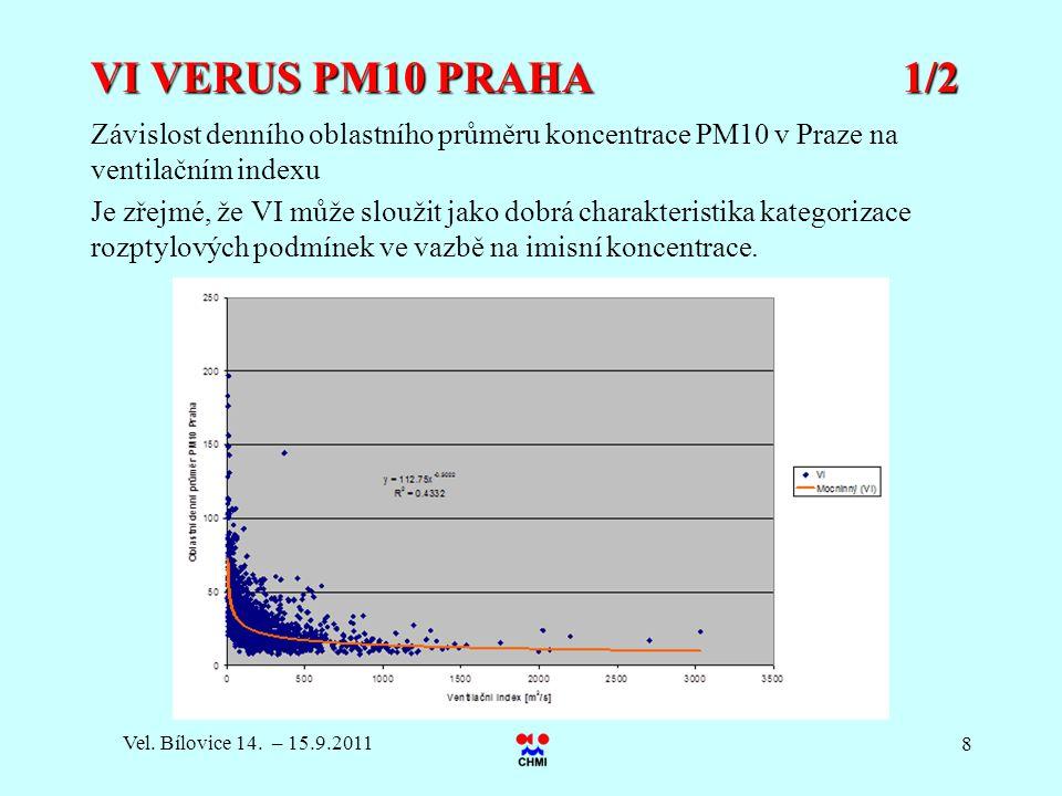 VI VERUS PM10 PRAHA 1/2 Závislost denního oblastního průměru koncentrace PM10 v Praze na ventilačním indexu.