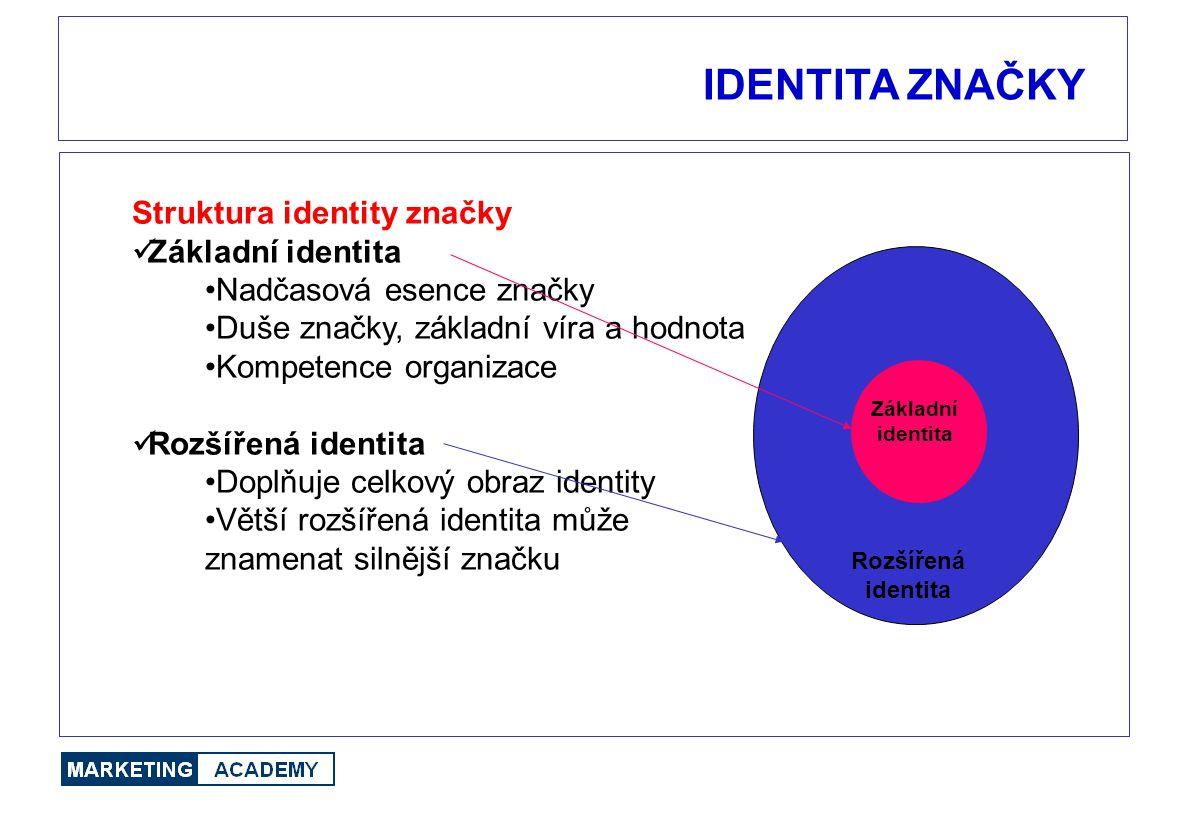 IDENTITA ZNAČKY Struktura identity značky Základní identita