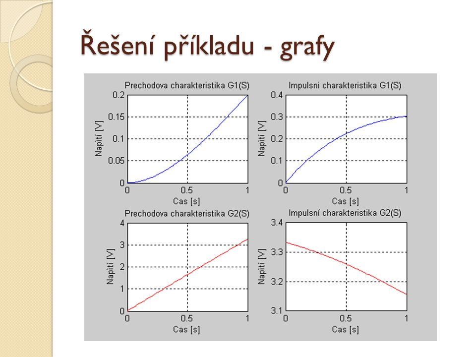 Řešení příkladu - grafy