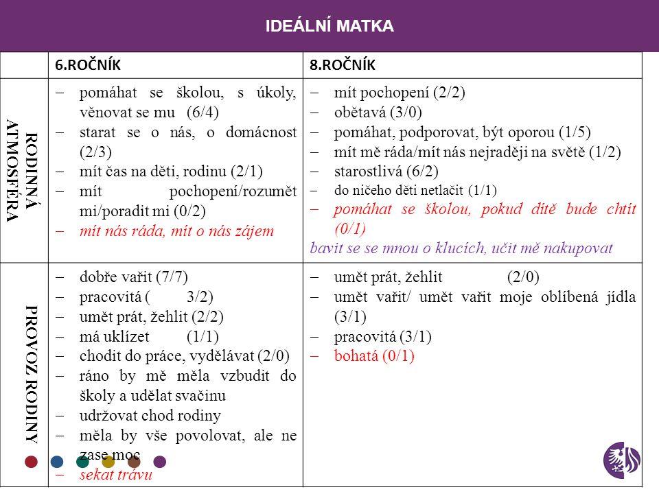 pomáhat se školou, s úkoly, věnovat se mu (6/4)