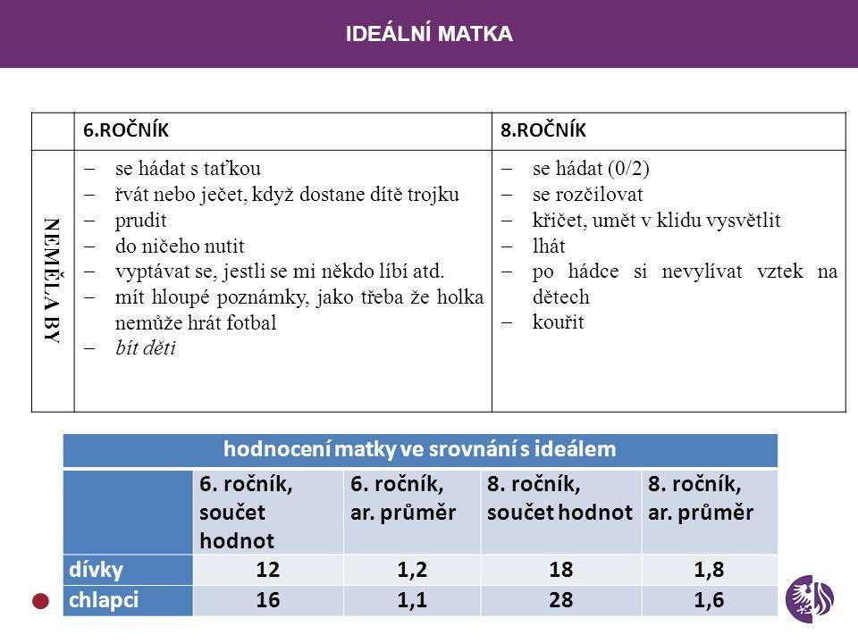 hodnocení matky ve srovnání s ideálem
