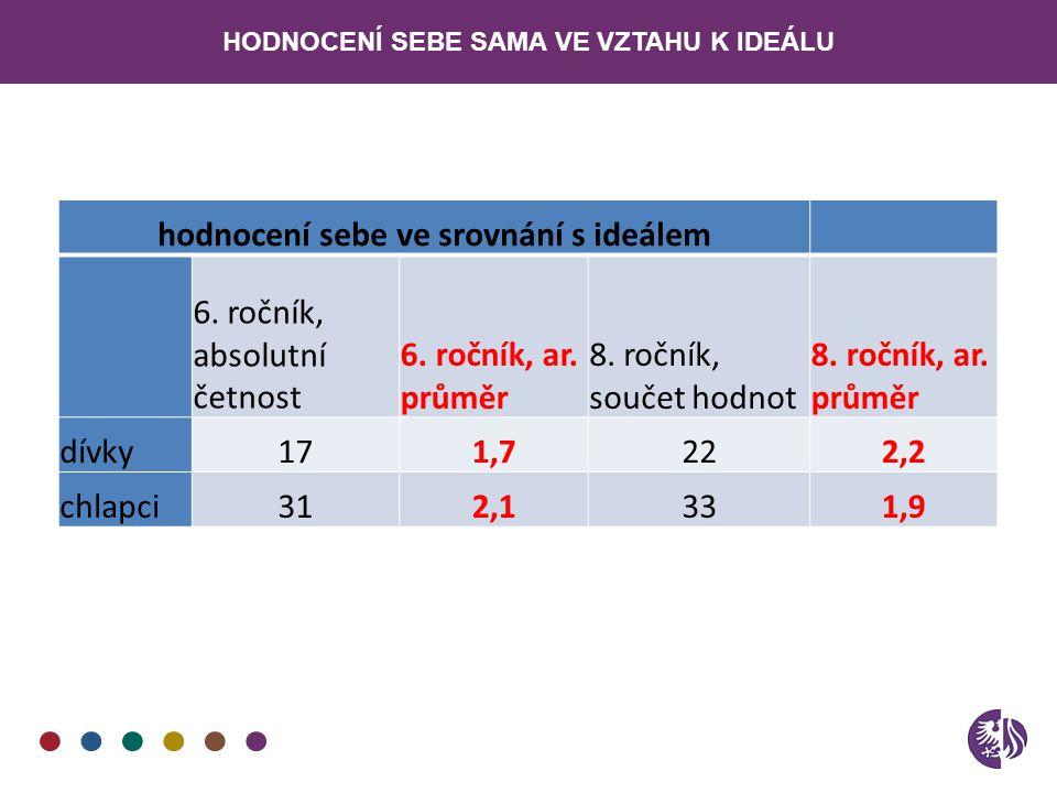 hodnocení sebe ve srovnání s ideálem 1,7 2,2 2,1 1,9