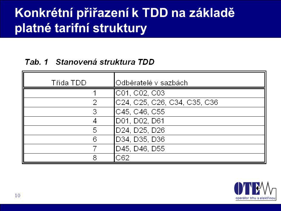 Konkrétní přiřazení k TDD na základě platné tarifní struktury