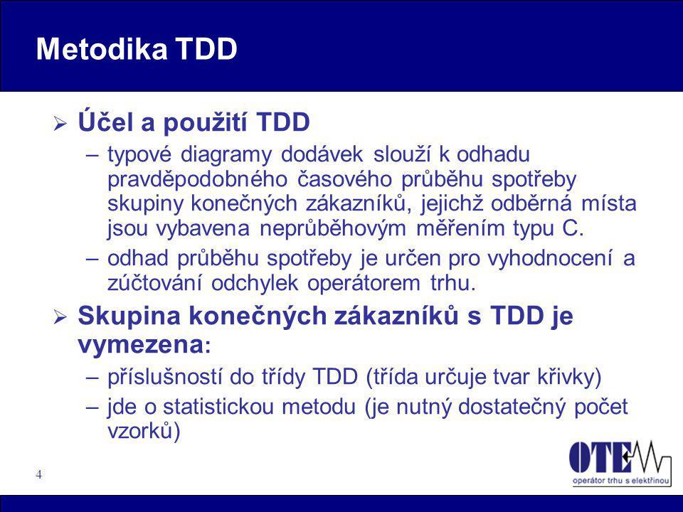 Metodika TDD Účel a použití TDD