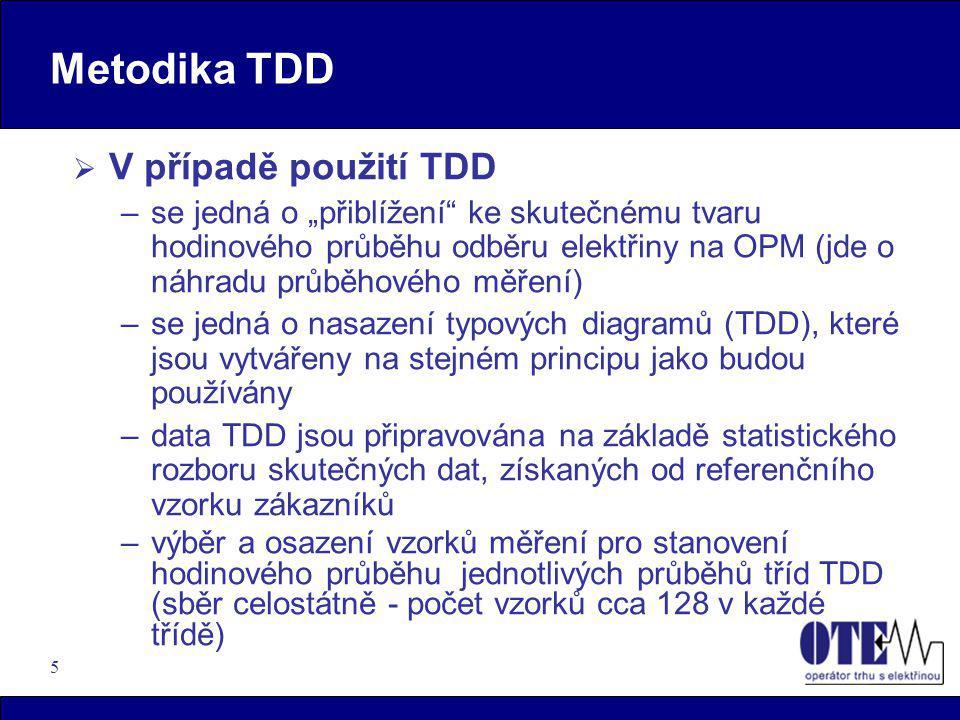 Metodika TDD V případě použití TDD