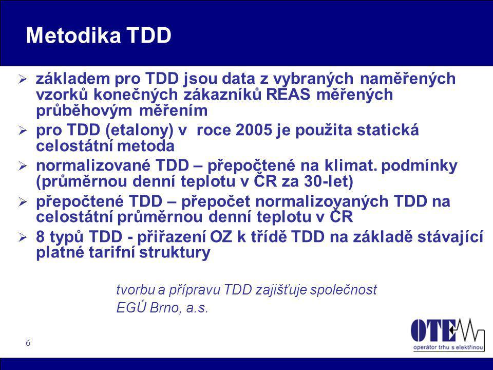 Metodika TDD základem pro TDD jsou data z vybraných naměřených vzorků konečných zákazníků REAS měřených průběhovým měřením.
