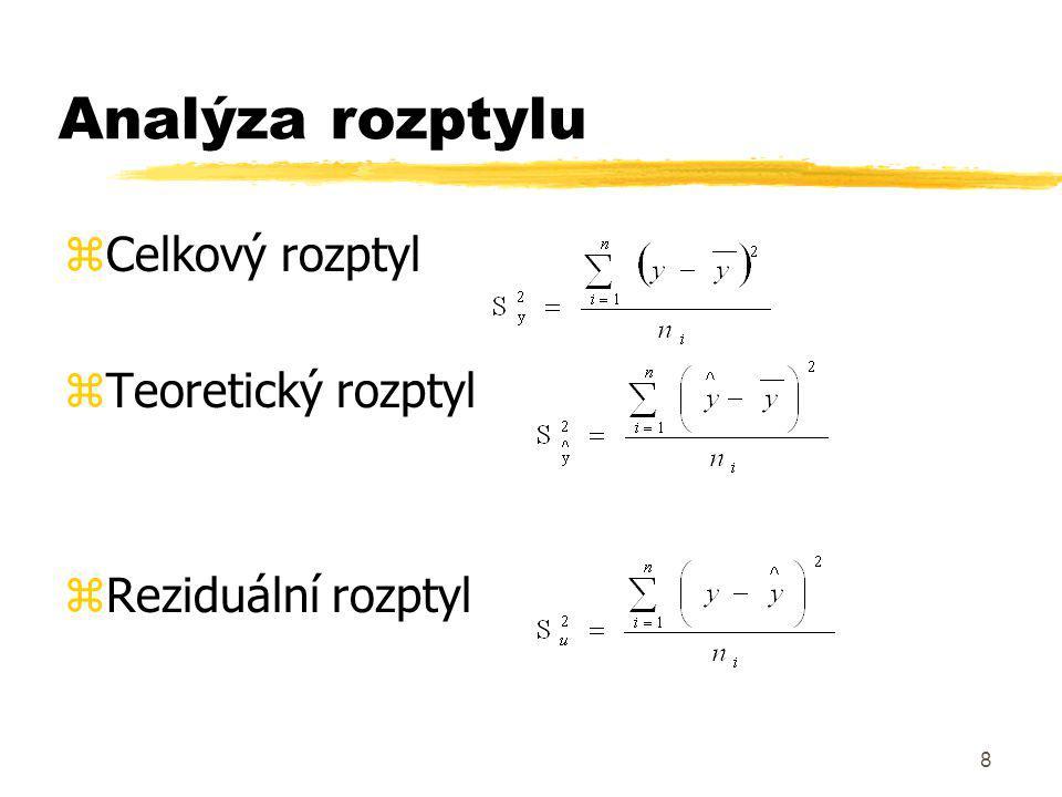 Analýza rozptylu Celkový rozptyl Teoretický rozptyl Reziduální rozptyl