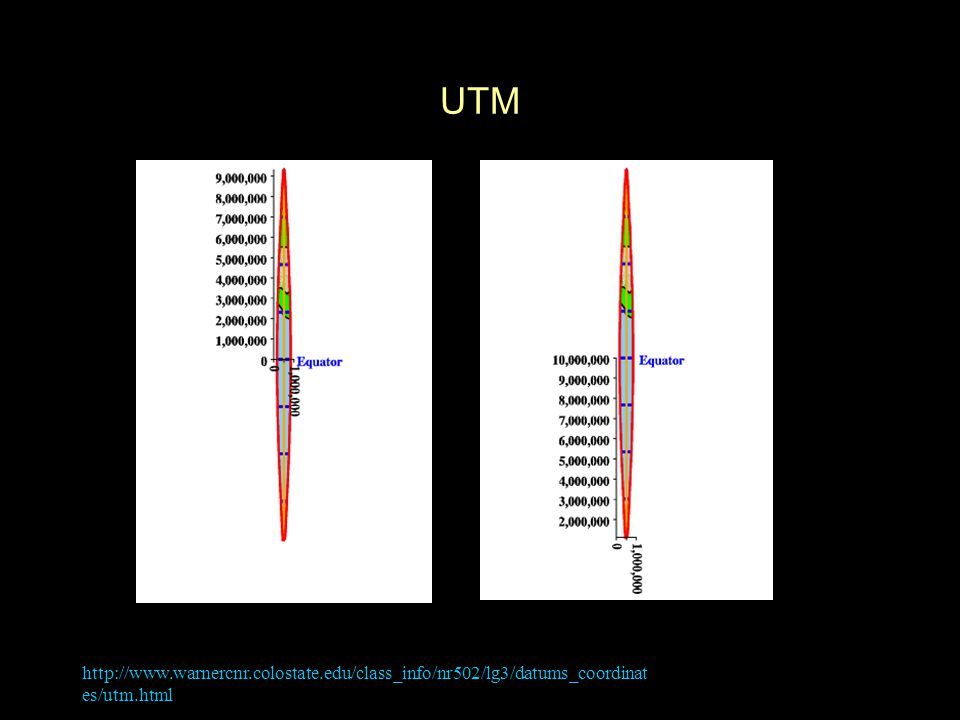 UTM °S °S °S http://www.warnercnr.colostate.edu/class_info/nr502/lg3/datums_coordinates/utm.html