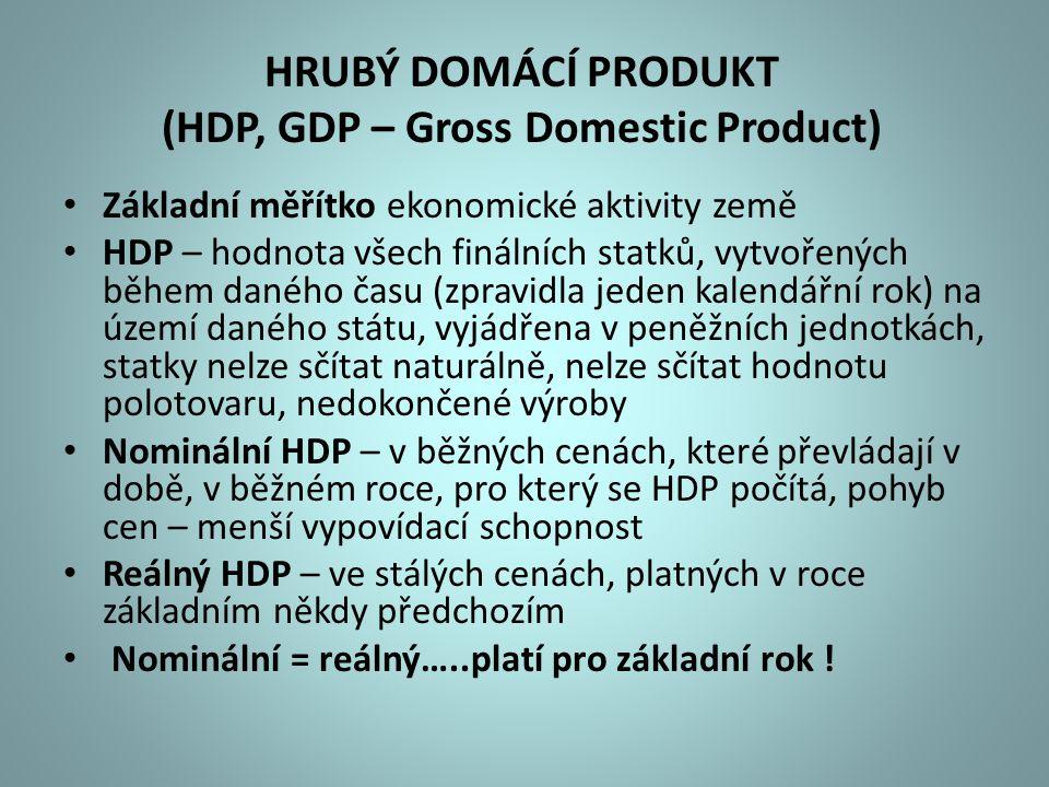 HRUBÝ DOMÁCÍ PRODUKT (HDP, GDP – Gross Domestic Product)