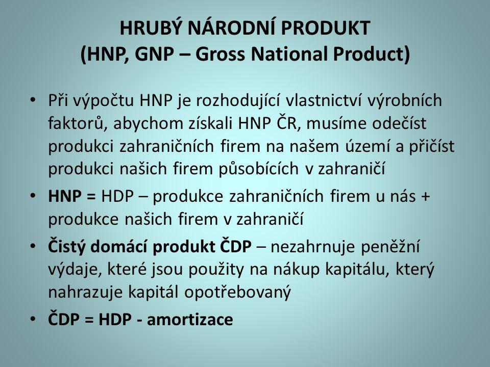 HRUBÝ NÁRODNÍ PRODUKT (HNP, GNP – Gross National Product)