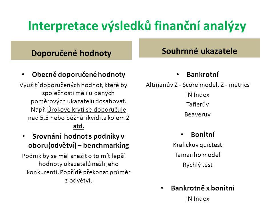 Interpretace výsledků finanční analýzy