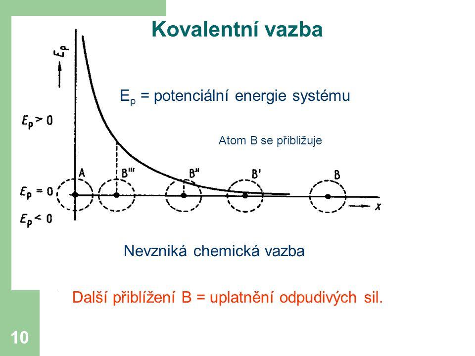 Kovalentní vazba Ep = potenciální energie systému