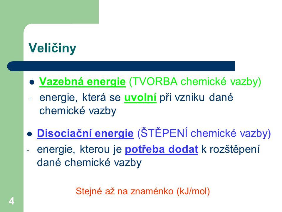 Veličiny Vazebná energie (TVORBA chemické vazby)