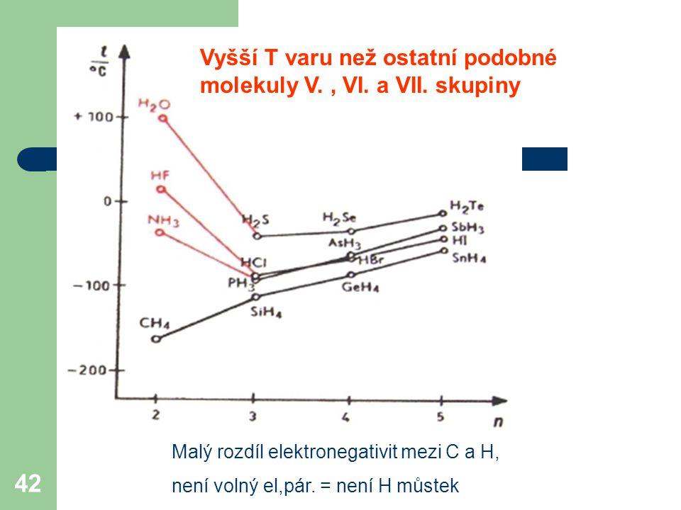 Vyšší T varu než ostatní podobné molekuly V. , VI. a VII. skupiny