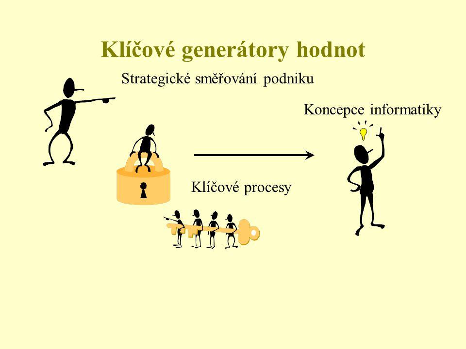 Klíčové generátory hodnot