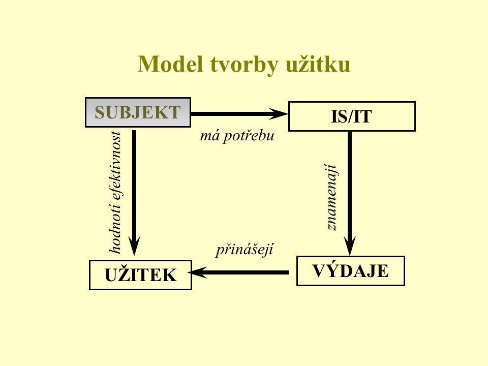 Model tvorby užitku SUBJEKT IS/IT VÝDAJE UŽITEK má potřebu