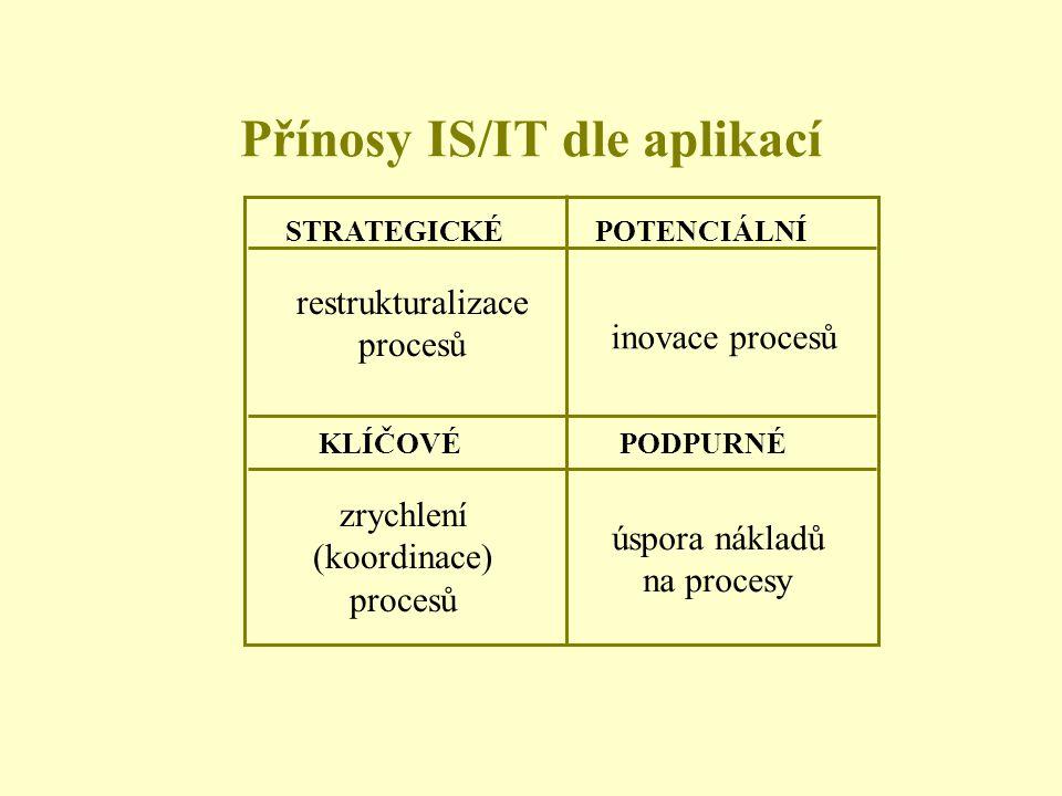 Přínosy IS/IT dle aplikací