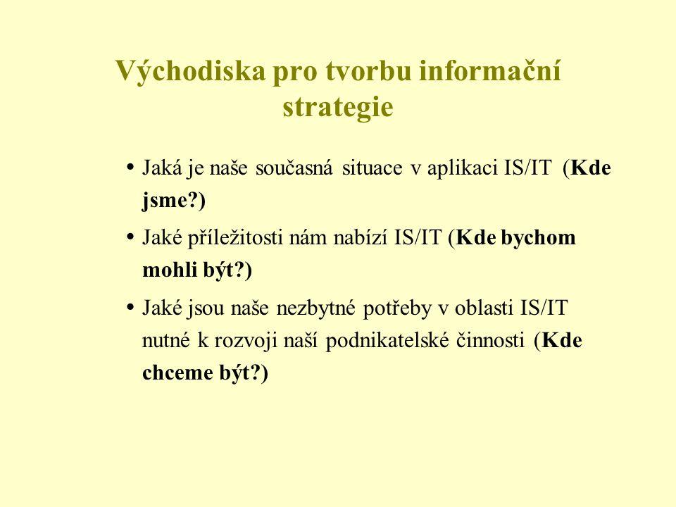 Východiska pro tvorbu informační strategie
