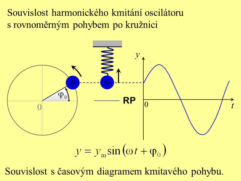 Souvislost s časovým diagramem kmitavého pohybu.