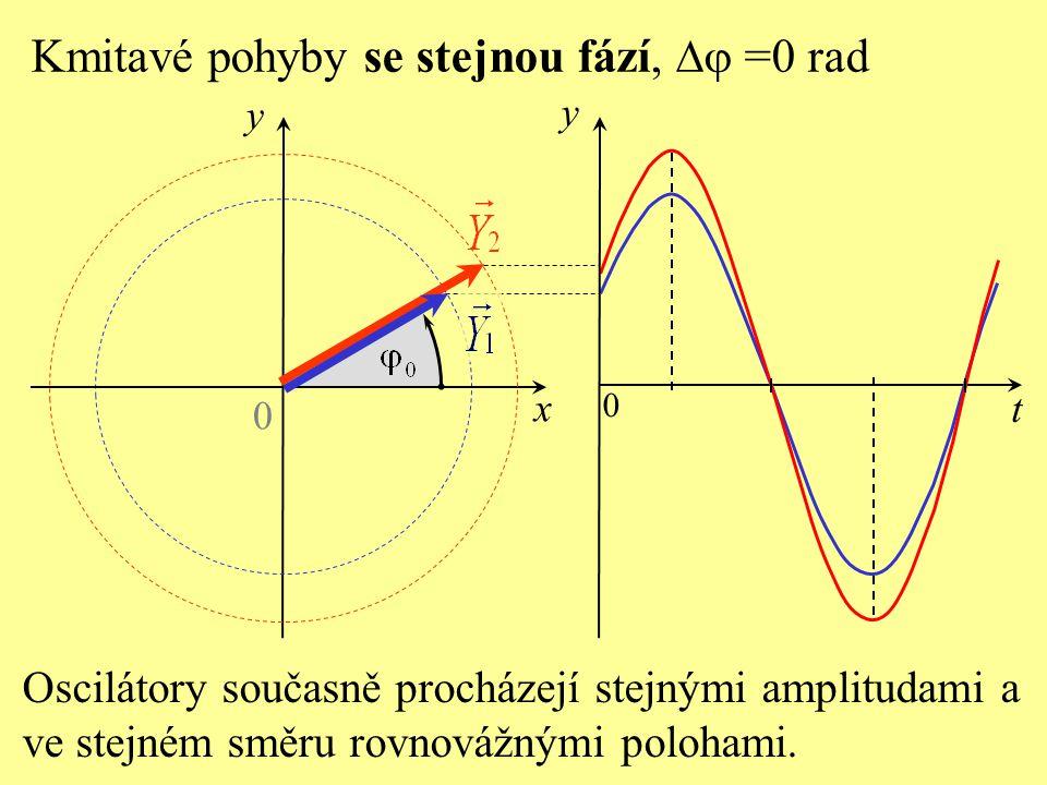 Kmitavé pohyby se stejnou fází, Dj =0 rad