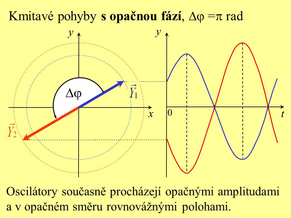 Kmitavé pohyby s opačnou fází, Dj =p rad
