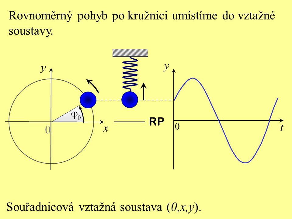 Rovnoměrný pohyb po kružnici umístíme do vztažné soustavy.