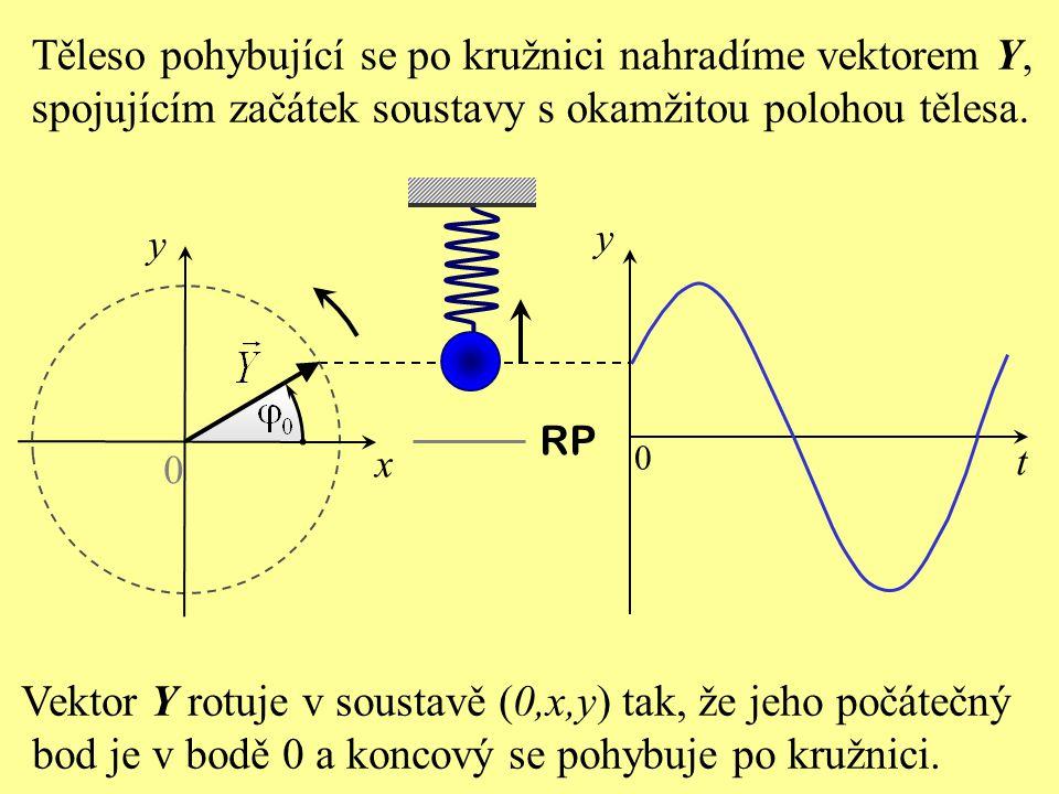 Těleso pohybující se po kružnici nahradíme vektorem Y,