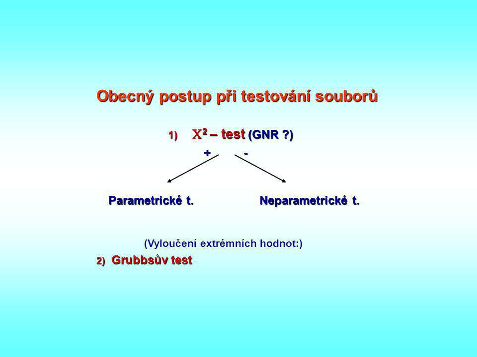Obecný postup při testování souborů