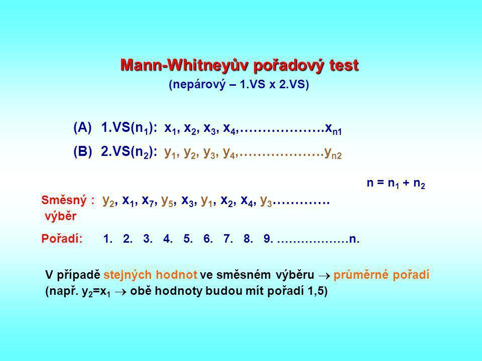 Mann-Whitneyův pořadový test