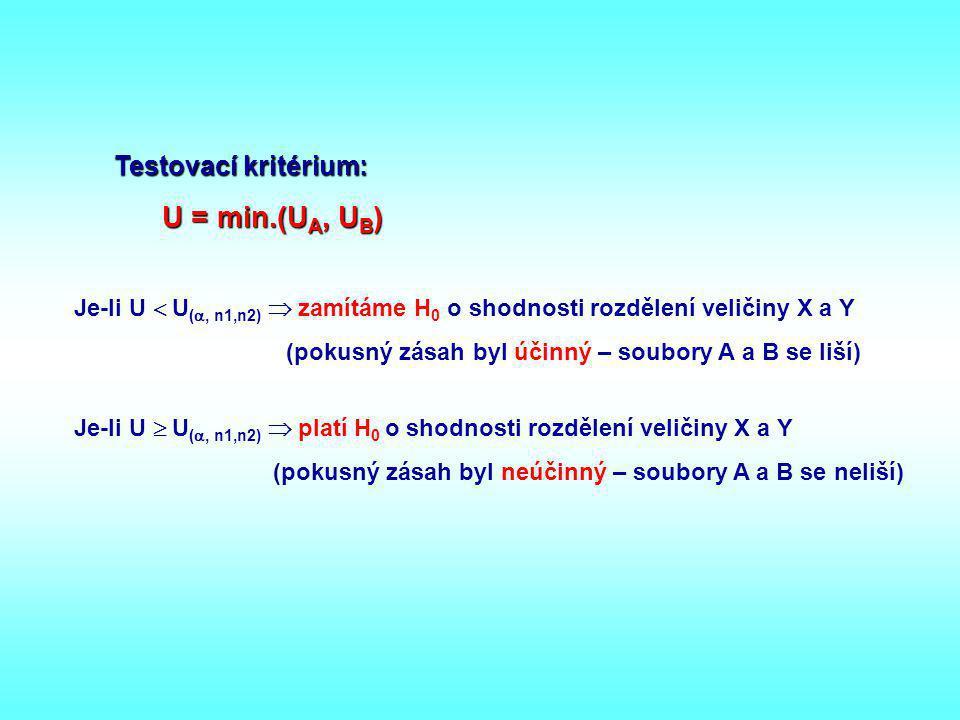 Testovací kritérium: U = min.(UA, UB)