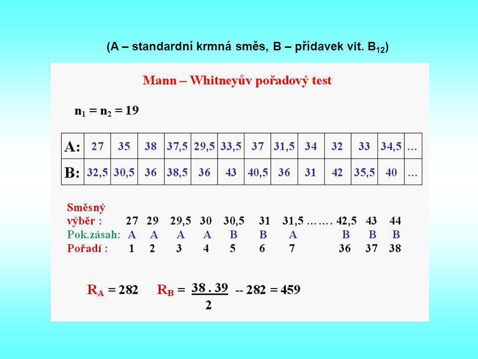 (A – standardní krmná směs, B – přídavek vit. B12)
