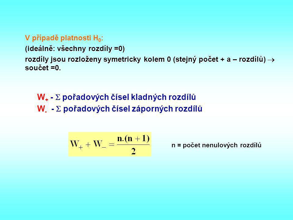 W+ -  pořadových čísel kladných rozdílů