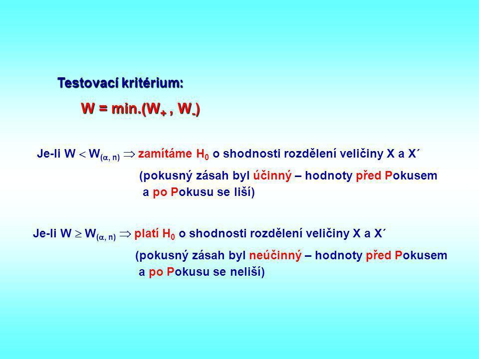 Testovací kritérium: W = min.(W+ , W-)