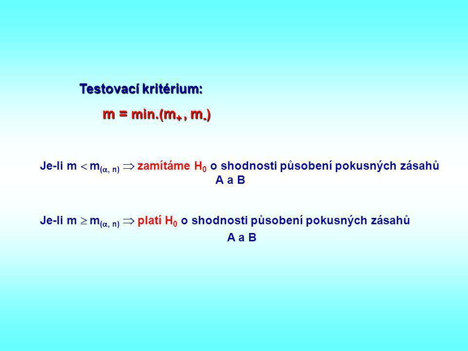 Testovací kritérium: m = min.(m+ , m-)