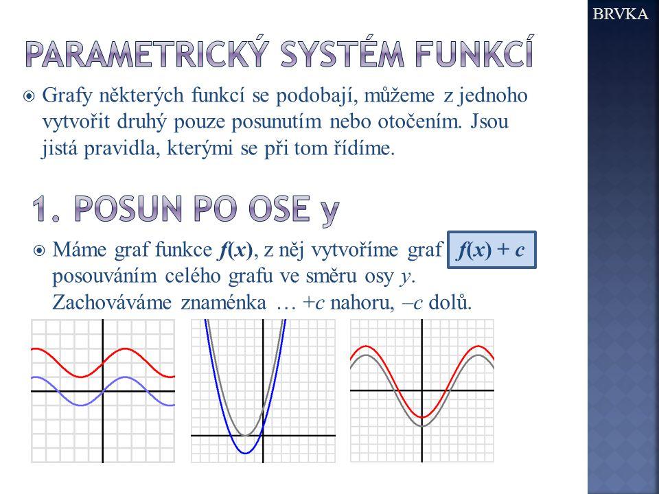 Parametrický systém funkcí