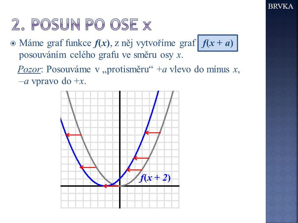 BRVKA 2. Posun po ose x. Máme graf funkce f(x), z něj vytvoříme graf f(x + a) posouváním celého grafu ve směru osy x.