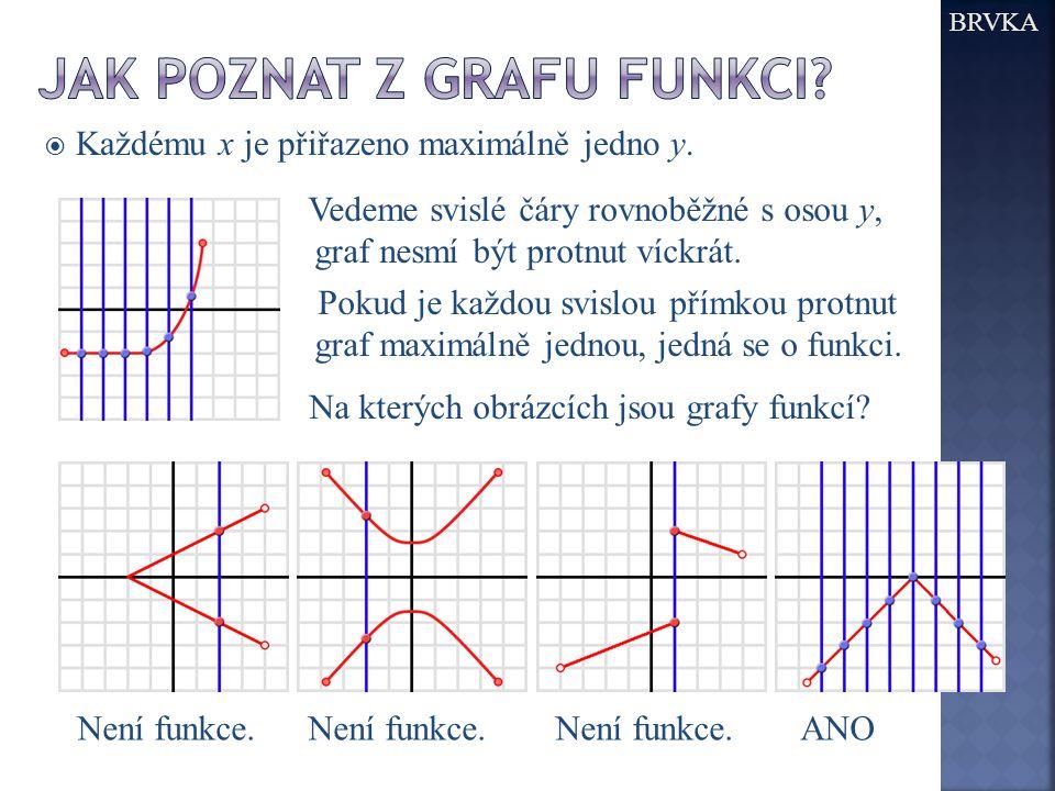 Jak poznat z Grafu funkci