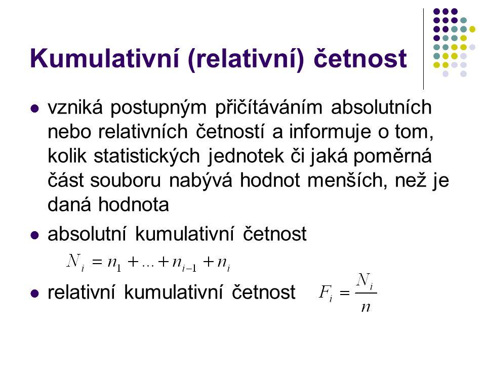 Kumulativní (relativní) četnost