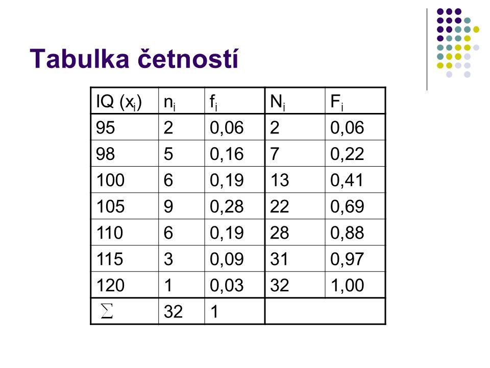 Tabulka četností IQ (xi) ni fi Ni Fi 95 2 0,06 98 5 0,16 7 0,22 100 6