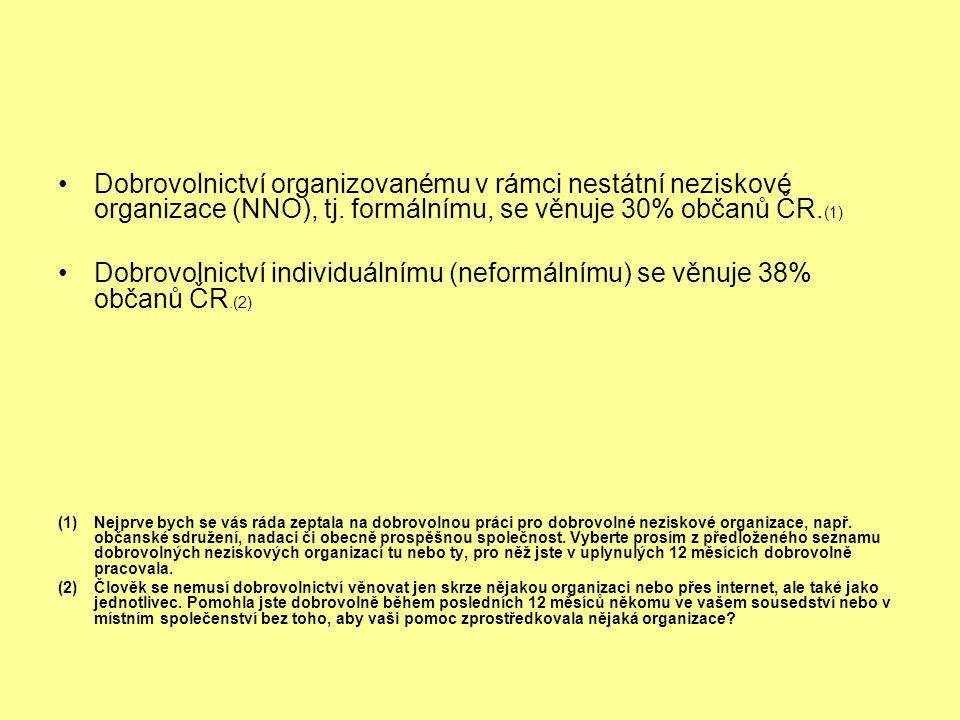 Dobrovolnictví organizovanému v rámci nestátní neziskové organizace (NNO), tj. formálnímu, se věnuje 30% občanů ČR.(1)