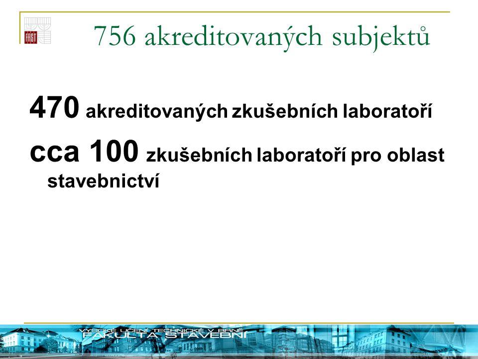 756 akreditovaných subjektů