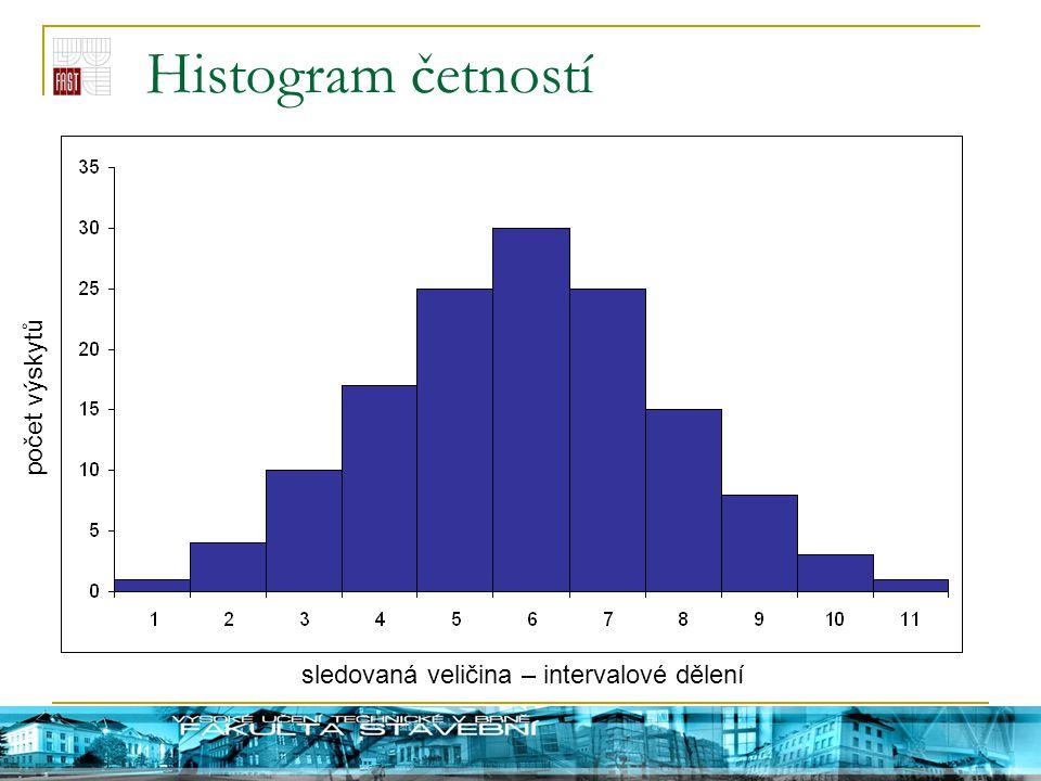 Histogram četností počet výskytů