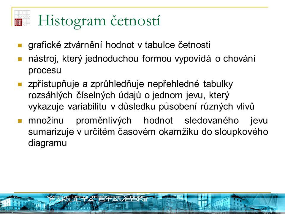 Histogram četností grafické ztvárnění hodnot v tabulce četnosti