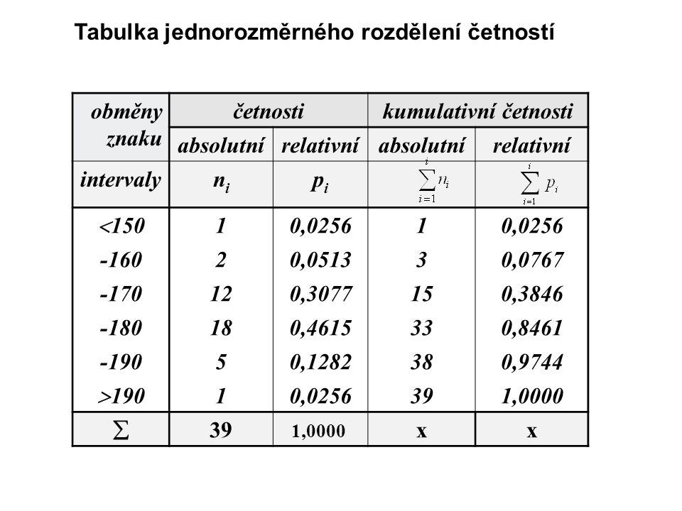 Tabulka jednorozměrného rozdělení četností