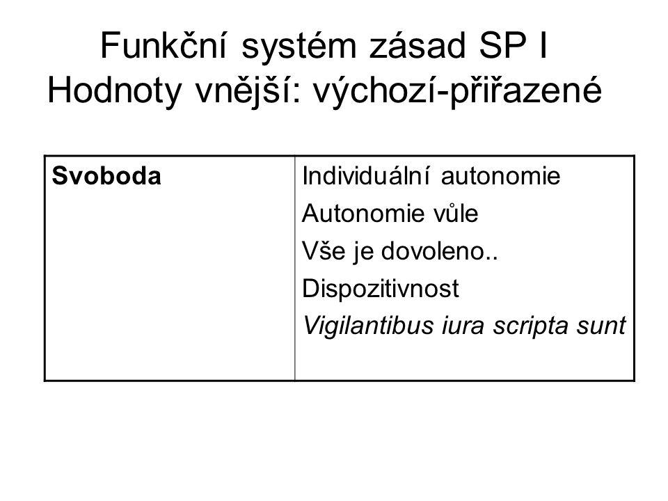 Funkční systém zásad SP I Hodnoty vnější: výchozí-přiřazené